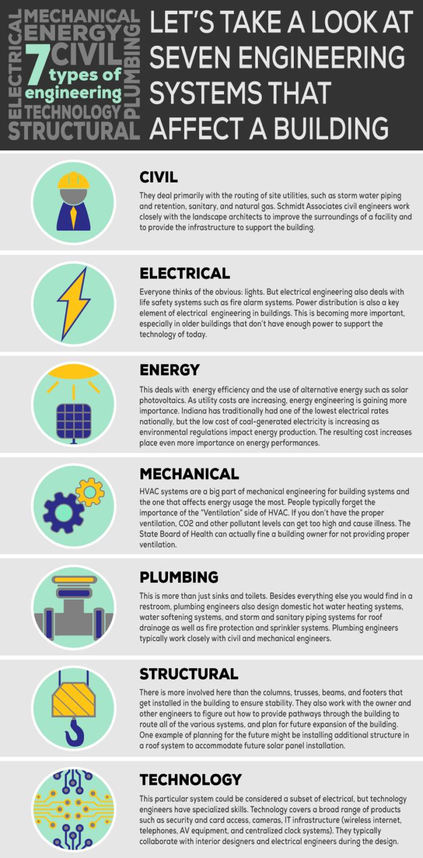Infographic: 7 Types of Engineering   Schmidt Associates
